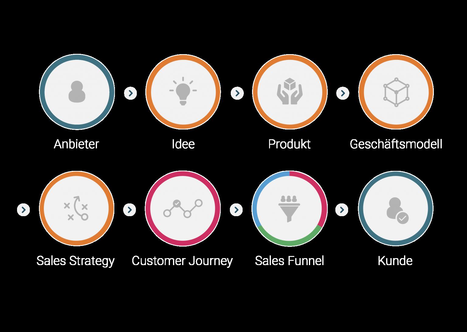 netsales - Vendor Sales Prozess